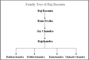 Family Tree of Baj Basanta