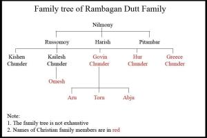 Rambagan Dutt Family Tree