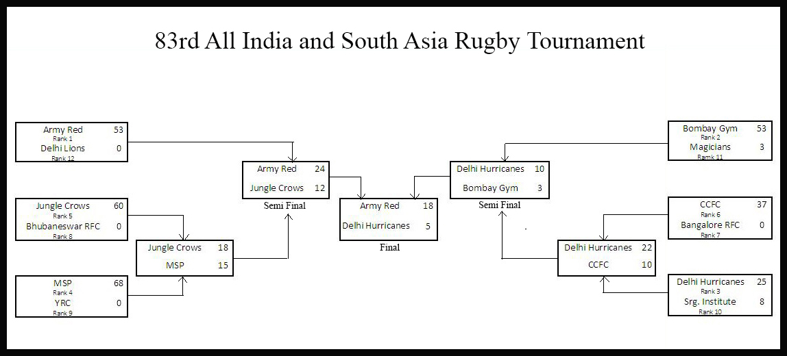 Format and scores of the 83rd All India and South Asia Rugby Tournament 2016 (click to enlarge)