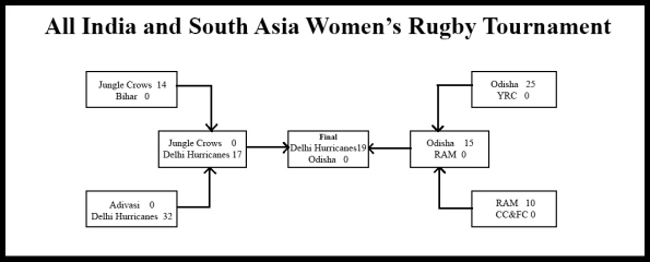 rugby W chart